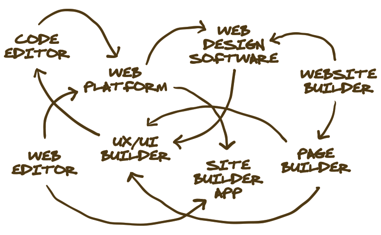 Different ways to build a website -- there may be several approaches, but the options often overlap one another, making it confusing to understand the different methods