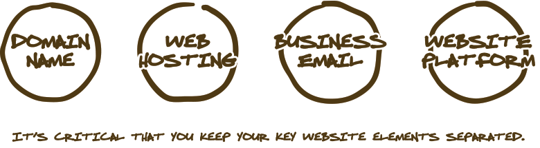 Keeping your essential website services separated ensures you have full control and autonomy over your business